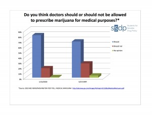 medical marijuana approval rates