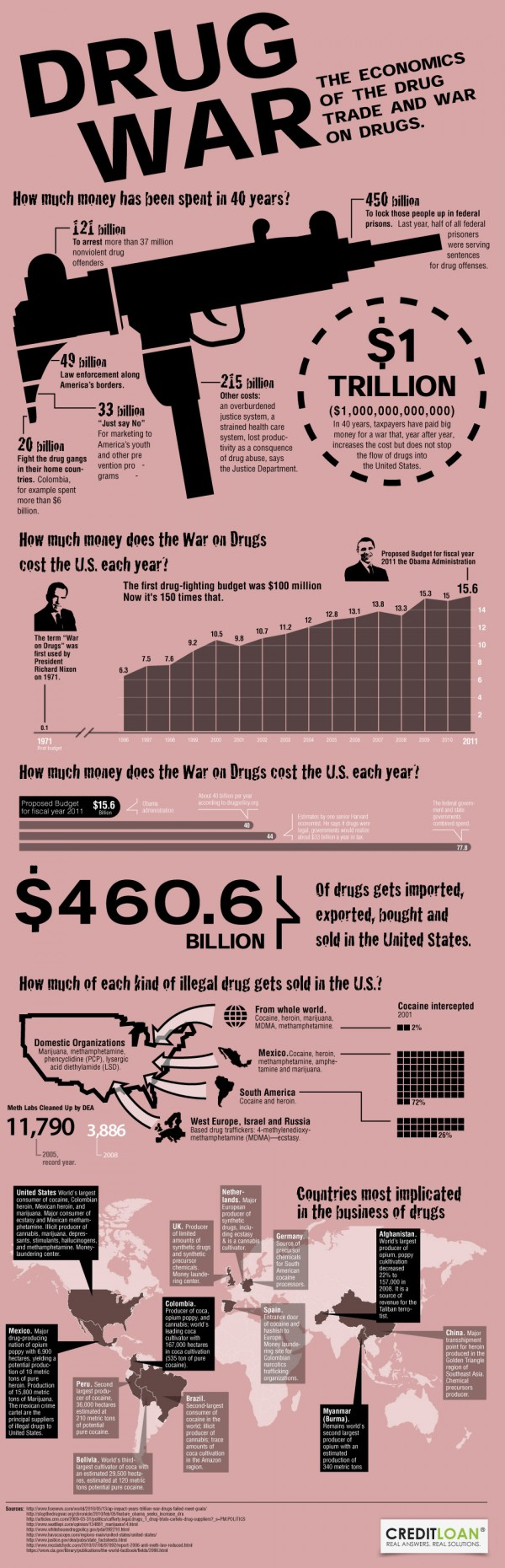 what really happened war on drugs