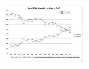 Americans favor legalization or not