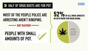 https://www.aclu.org/feature/war-marijuana-black-and-white