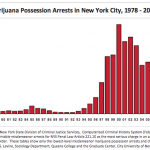 NY Governor Introduces Legislation to Decriminalize Public Marijuana Possession