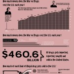 The Economics of the Drug Trade and War on Drugs (Infographic)