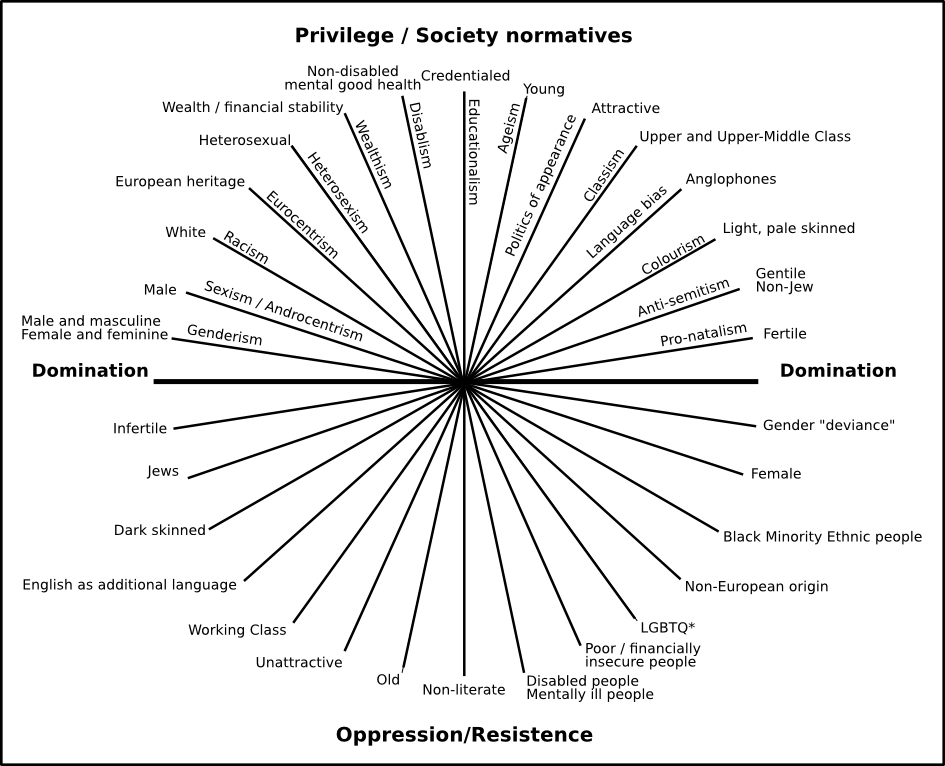 nocite-axes-of-dominance-privilege-and-oppression-1