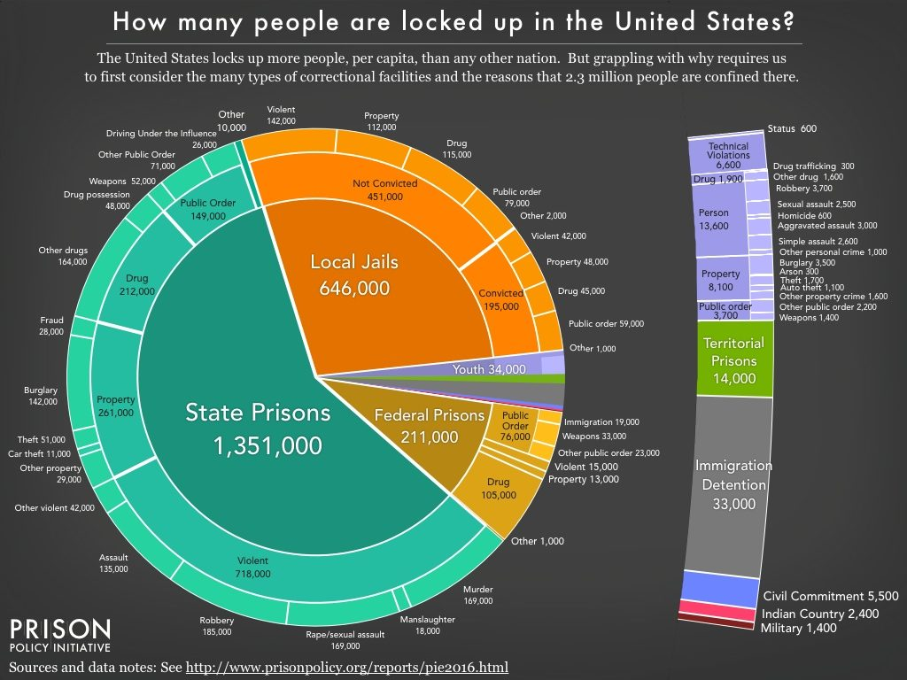 Source: Peter Wagner and Bernadette Rabuy, Mass Incarceration: The Whole Pie 2016