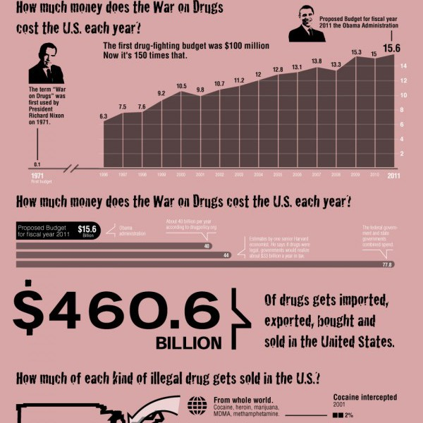 the effect of administration drug war to the economy This article explains the economic context of the drug war public administration non profit organizations political science both the human costs as well as the economic costs of this unwinnable war are startling the economic effects of digital distractions the new economics of the music industry.