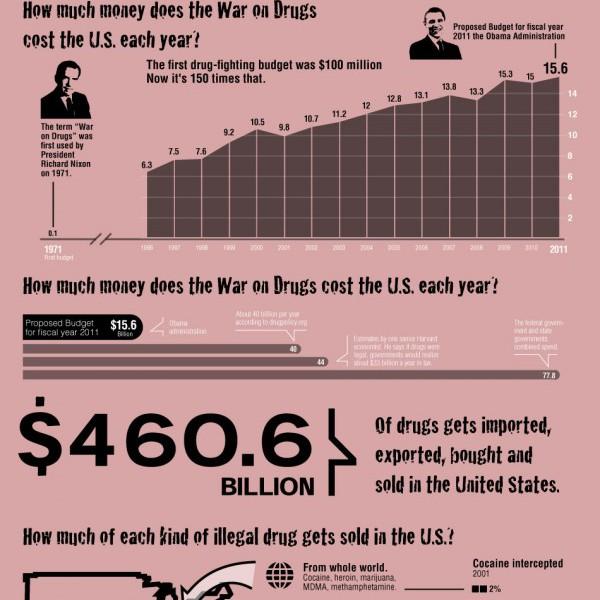 Drug War Infographic